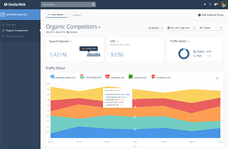 SimilarWeb - Keywords Analysis